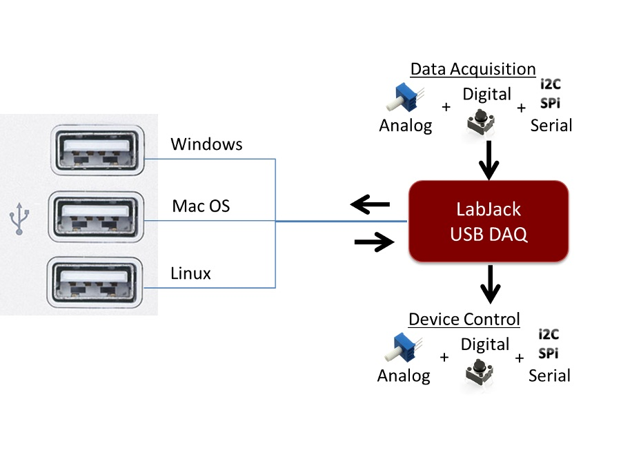 Data Acquisition Hardware Input Circuits : Usb data acquisition daq options labjack