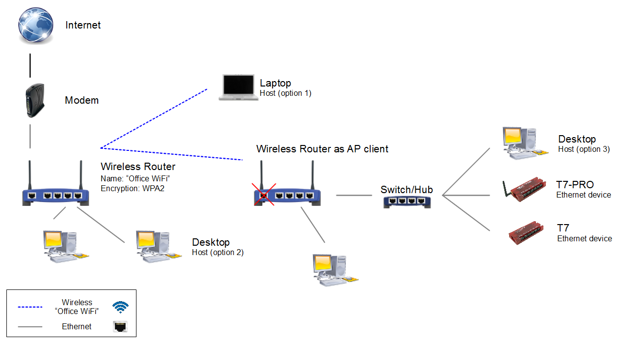 Advanced Networking (App Note) | LabJack