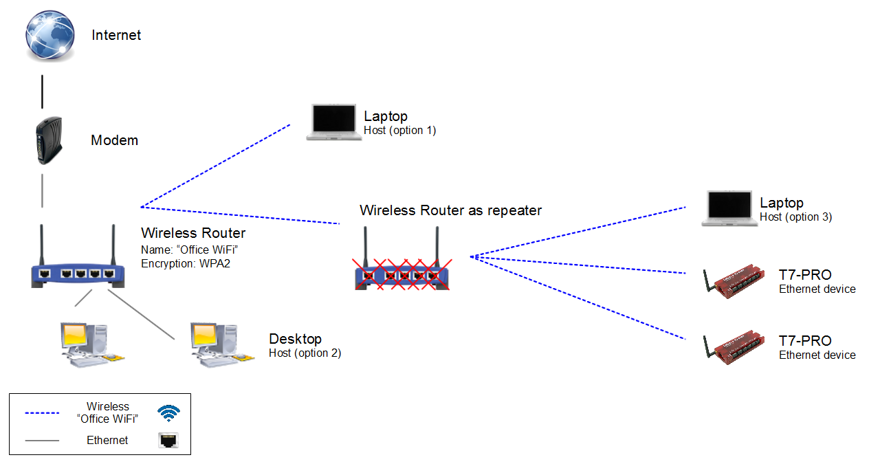Connection Diagram Router As Repeater Wiring Diagrams Wirelessrouterinstallation Network 24 Images Kvm