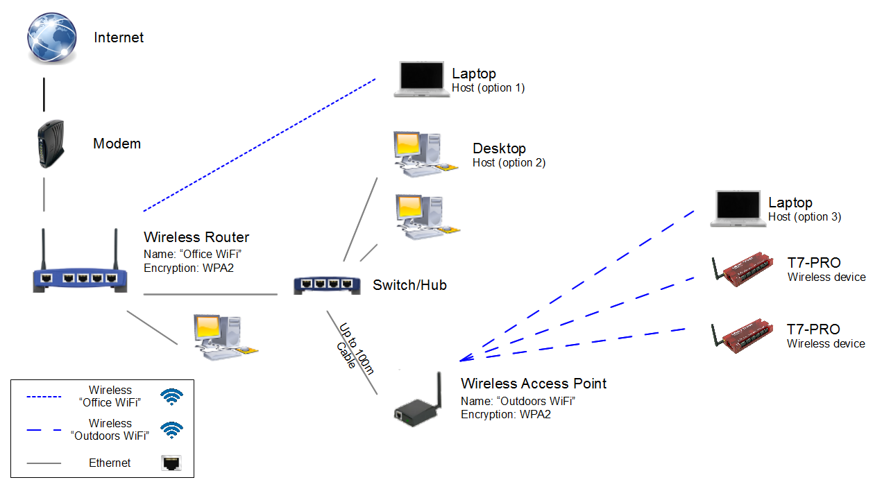 Advanced networking app note labjack figure 1 ccuart Gallery