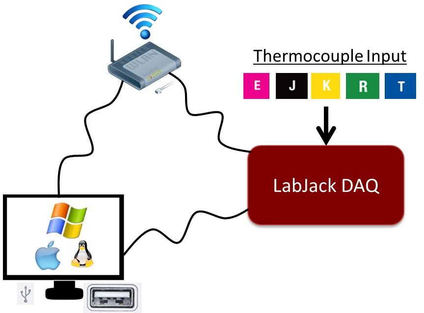 Usb Ethernet And Wifi Thermocouple Daq Labjack