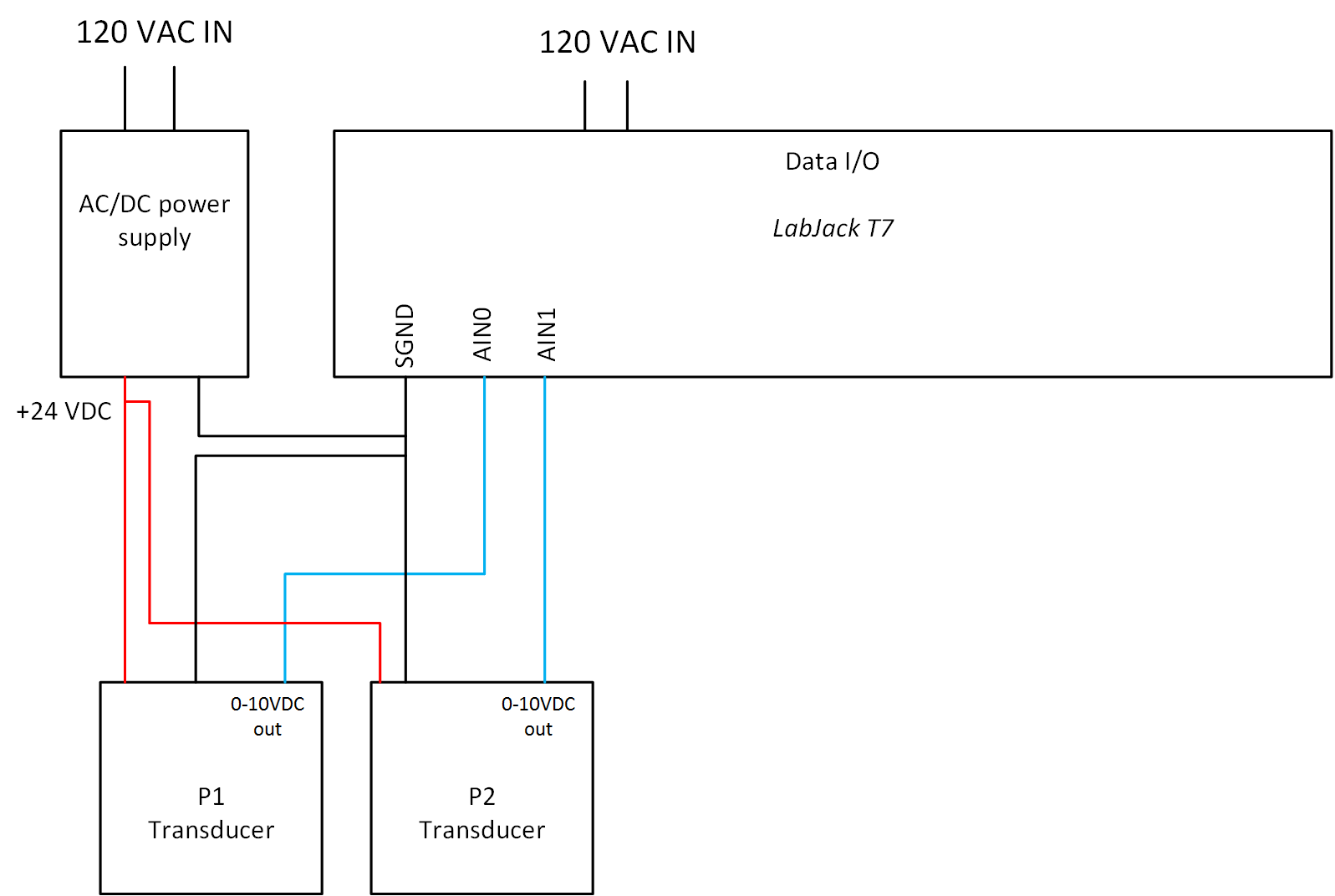 Pressure Transducer Common Connection Labjack 24 Vdc Power Supply Schematic Block Diagram P Trans Only V11