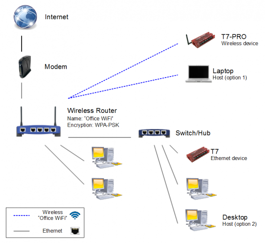 Typical Home/Small Office Network with Labjack T7 and T7-Pro