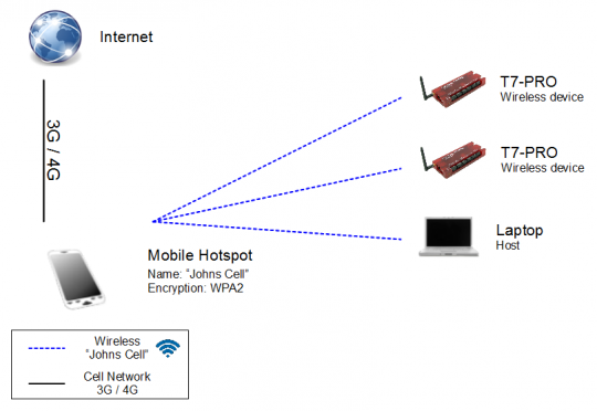 Mobile hotspot/AP (access point), two T7-Pros, and a laptop host