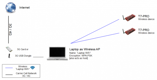Laptop access point (AP) and host, with two T7-Pros