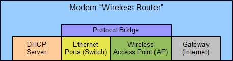 A modern wireless router includes several basic components