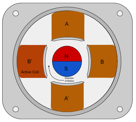 Stepper Motor Basic Operation Diagram