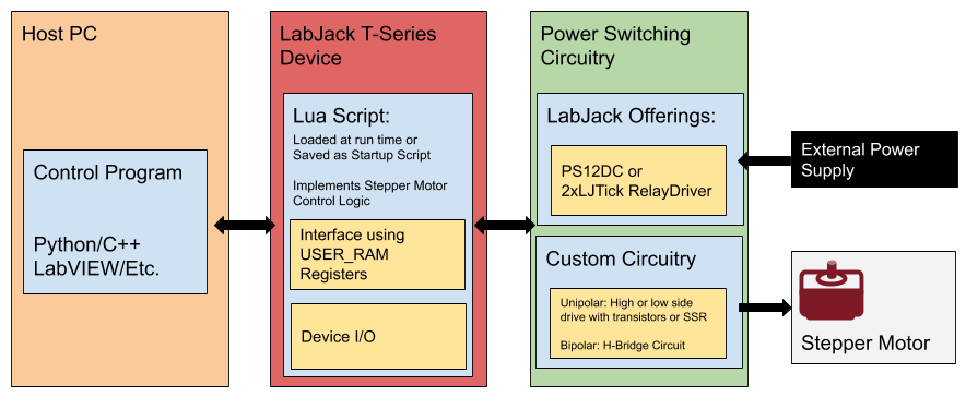 Controlling unipolar stepper motors with LabJack T-Series devices (T4 T7 DAQ devices)