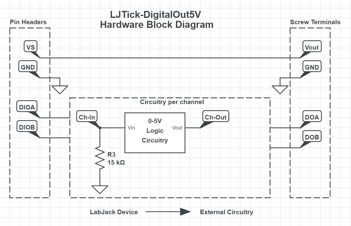 Ljtick Digitalout5v Datasheet Labjack Logic Block Diagram Figure 3 Hardware