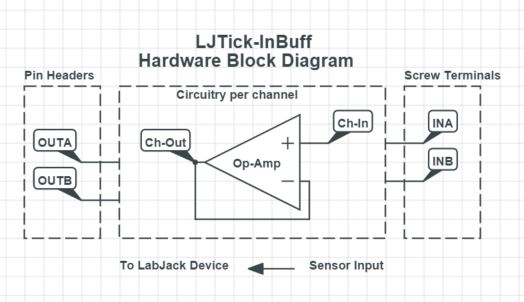 LJTick-InBuff Hardware Block Diagram