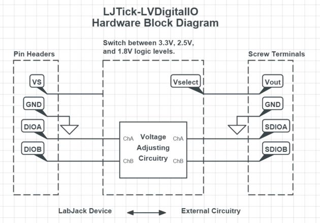 LJTick-LVDigitalIO Hardware Block Diagram