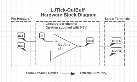 LJTick-OutBuff Hardware Block Diagram