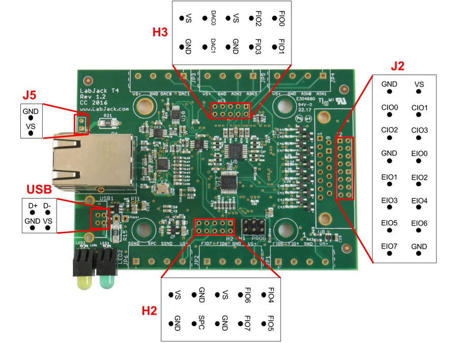 LabJack T4-OEM USB and Ethernet DAQ Device Pin-Out